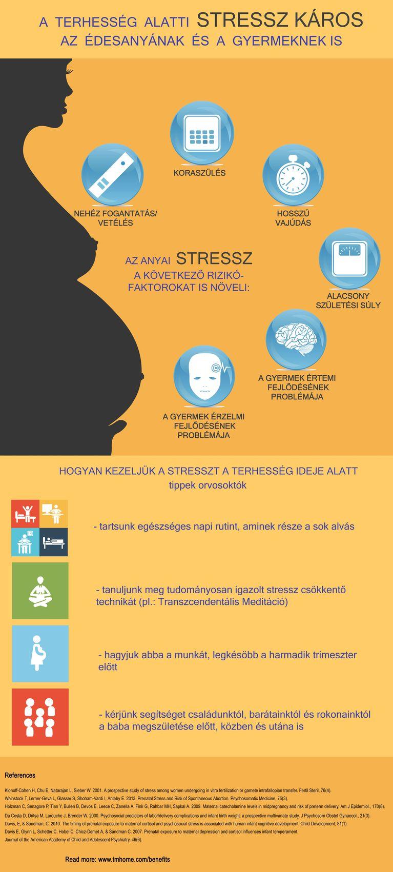TM-terhesség